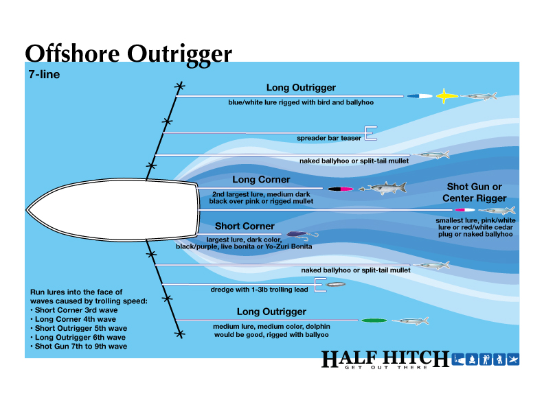 Trolling-Offshore-Outrigger-7line
